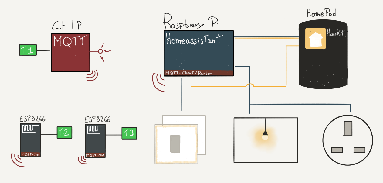14 - home automation | Matteo Comisso
